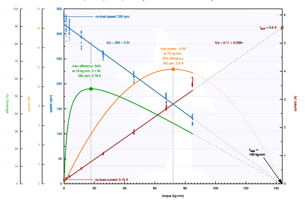 curva motorreductor 30:1