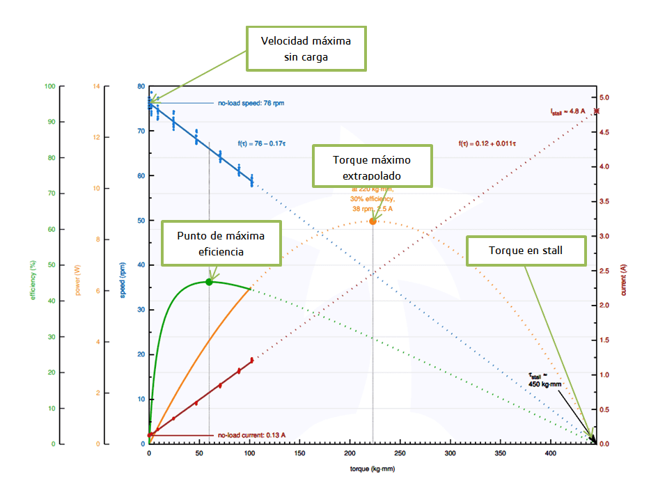 curva motor DC