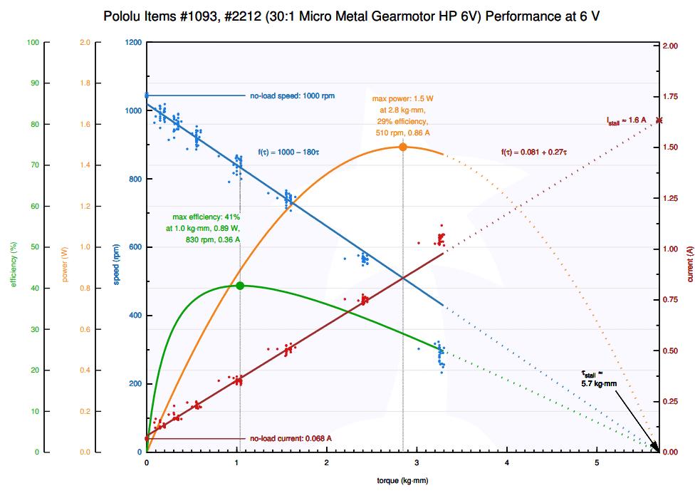 micromotor curva funcionamiento