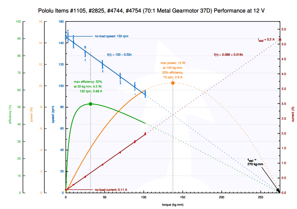 curva motorreductor