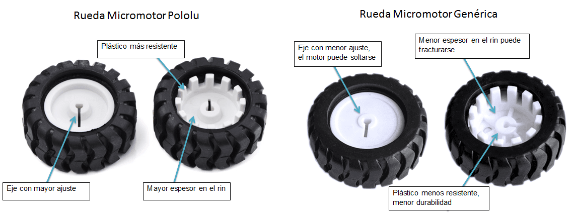 rueda pololu vs generica